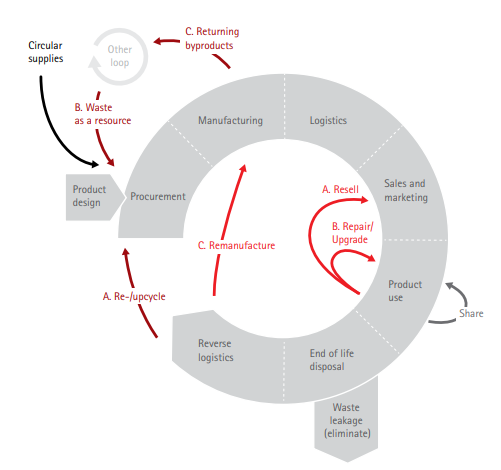 Five circular business models and where they fit in the product life cycle. Source: Accenture