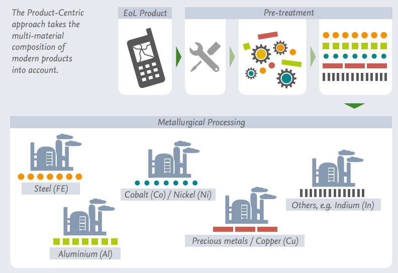 Product-Centric Recycling