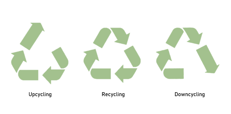 Upcycling, recycling, and downcycling visualized