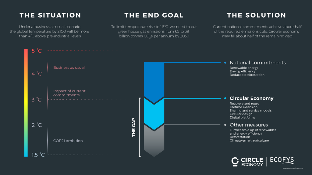 An infographic showing that circular economy strategies can bridge half of the emissions gap