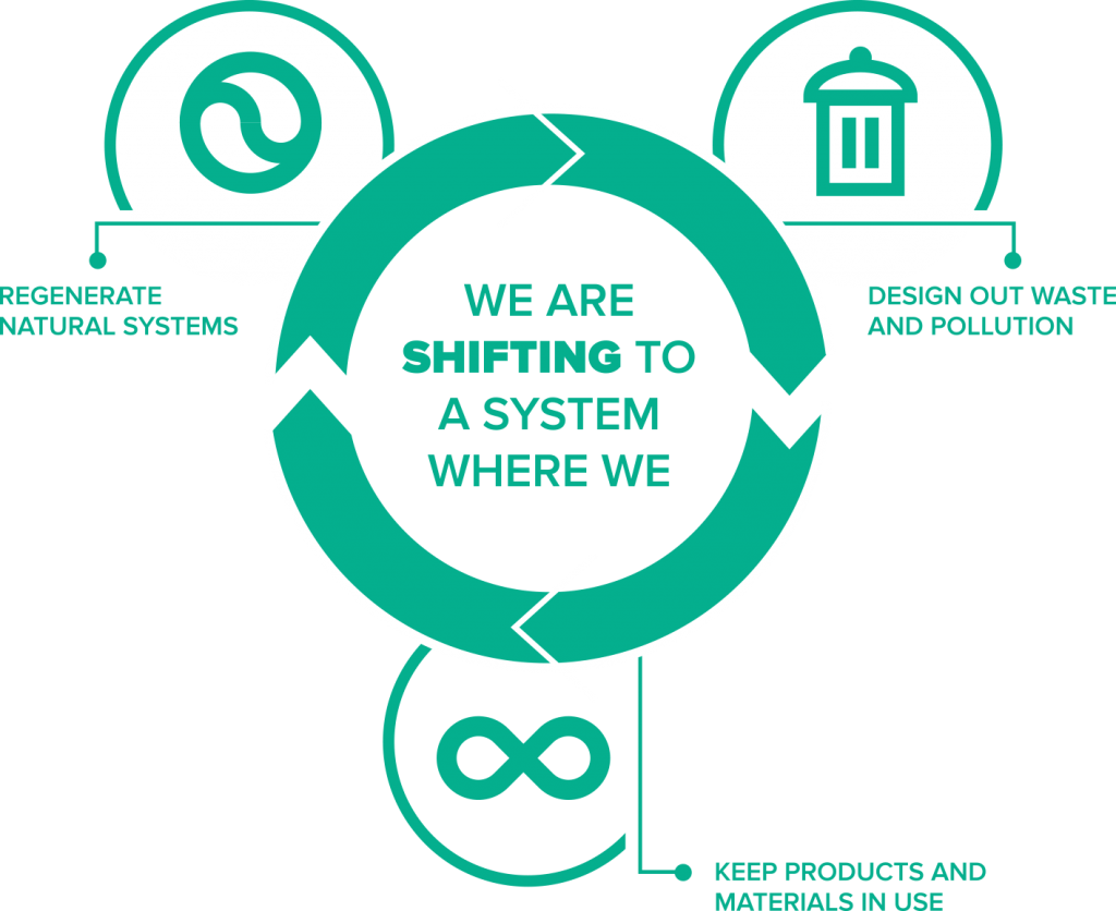 Infographic depicting a circular system that limits waste, regenerates natural systems, and keeps materials in use
