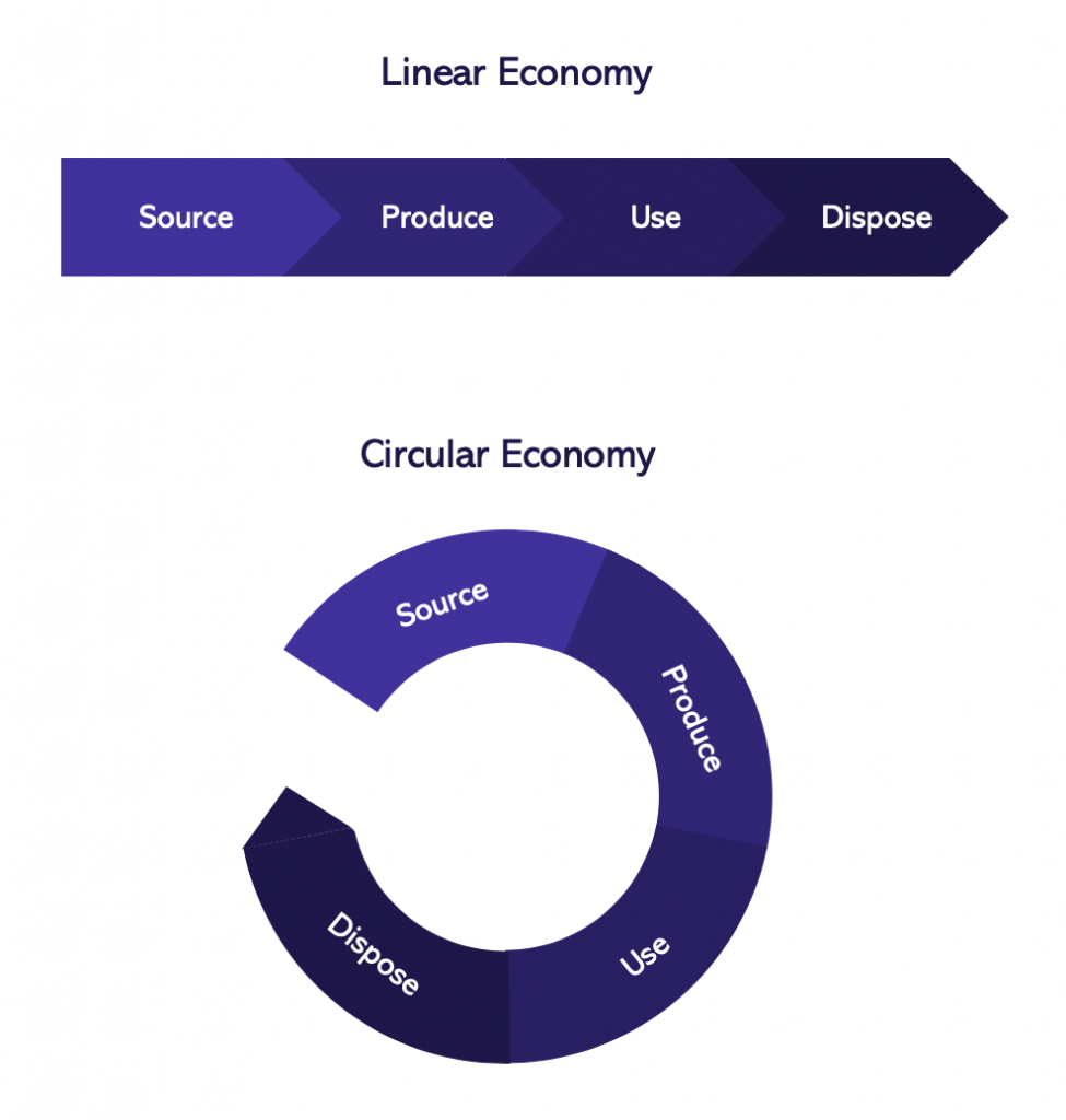 linear to circular waste as resource